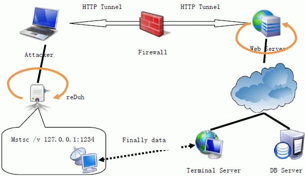 reduh_workflow